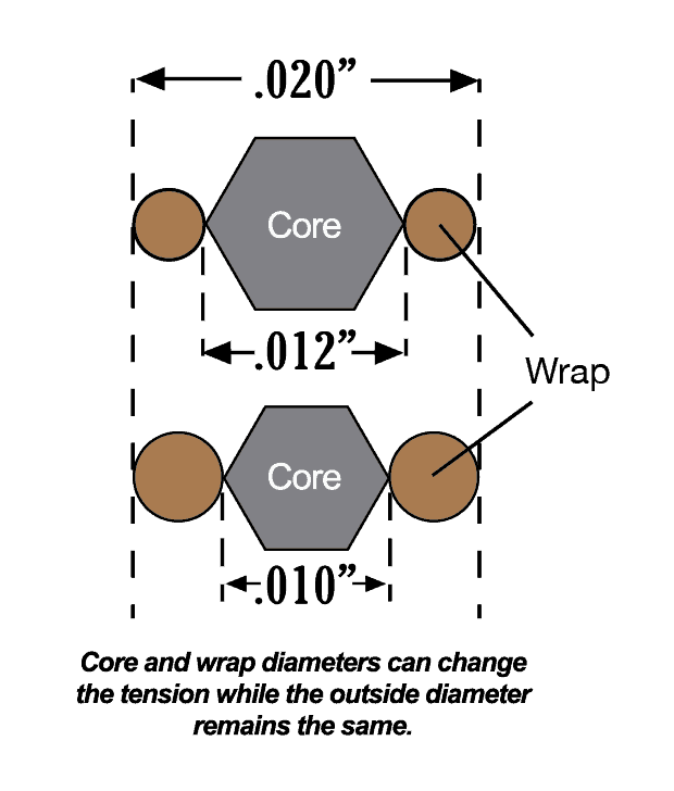 Core and Winding size diagram